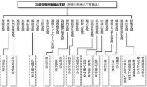 2020aug_組織図